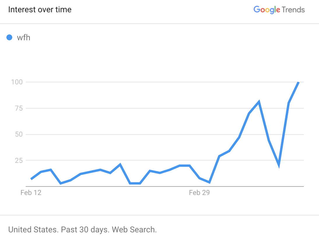 wfh-30-day-trend.png